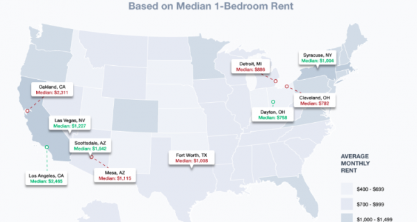 USA cities rent increase 2019